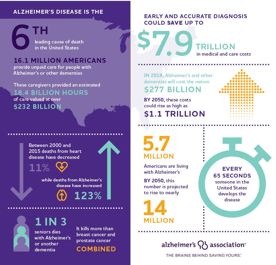 Alzheimer's disease: 6th leading cause of death in the US. 16.1 million Americans provide 18.4 billion hours of unpaid care for people with dementia. Between 2000 and 2015 heart disease deaths decreased 11% while Alzheimer's disease deaths increased 123%. 1 in 3 seniors dies with Alzheimer's or other dementia; it kills more than breast and prostate cancer combined. Early diagnosis could save up to $7.9 trillion.
