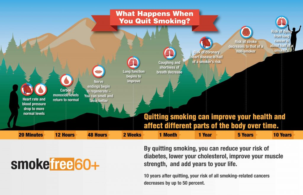 infographic showing health benefits of quitting smoking